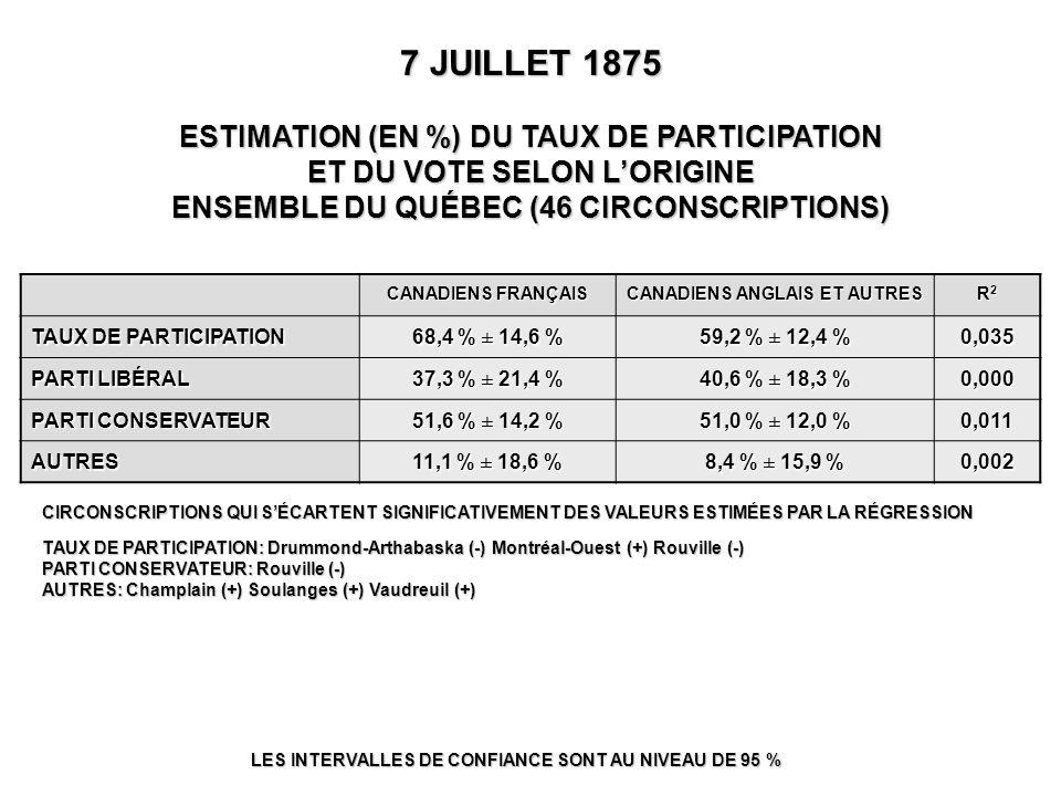 7 JUILLET 1875 ESTIMATION (EN %) DU TAUX DE PARTICIPATION ET DU VOTE SELON L'ORIGINE ENSEMBLE DU QUÉBEC (46 CIRCONSCRIPTIONS) LES INTERVALLES DE CONFIANCE SONT AU NIVEAU DE 95 % CIRCONSCRIPTIONS QUI S'ÉCARTENT SIGNIFICATIVEMENT DES VALEURS ESTIMÉES PAR LA RÉGRESSION TAUX DE PARTICIPATION: Drummond-Arthabaska (-) Montréal-Ouest (+) Rouville (-) PARTI CONSERVATEUR: Rouville (-) AUTRES: Champlain (+) Soulanges (+) Vaudreuil (+) CANADIENS FRANÇAIS CANADIENS ANGLAIS ET AUTRES R2R2R2R2 TAUX DE PARTICIPATION 68,4 % ± 14,6 % 59,2 % ± 12,4 % 0,035 PARTI LIBÉRAL 37,3 % ± 21,4 % 40,6 % ± 18,3 % 0,000 PARTI CONSERVATEUR 51,6 % ± 14,2 % 51,0 % ± 12,0 % 0,011 AUTRES 11,1 % ± 18,6 % 8,4 % ± 15,9 % 0,002
