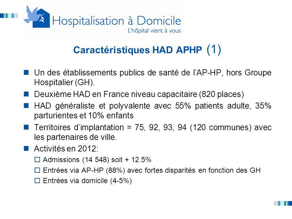 Caractéristiques HAD APHP (1) Un des établissements publics de santé de l'AP-HP, hors Groupe Hospitalier (GH). Deuxième HAD en France niveau capacitai