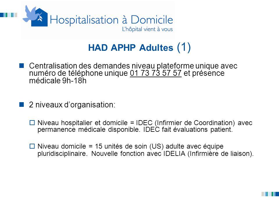 HAD APHP Adultes (1) Centralisation des demandes niveau plateforme unique avec numéro de téléphone unique 01 73 73 57 57 et présence médicale 9h-18h 2