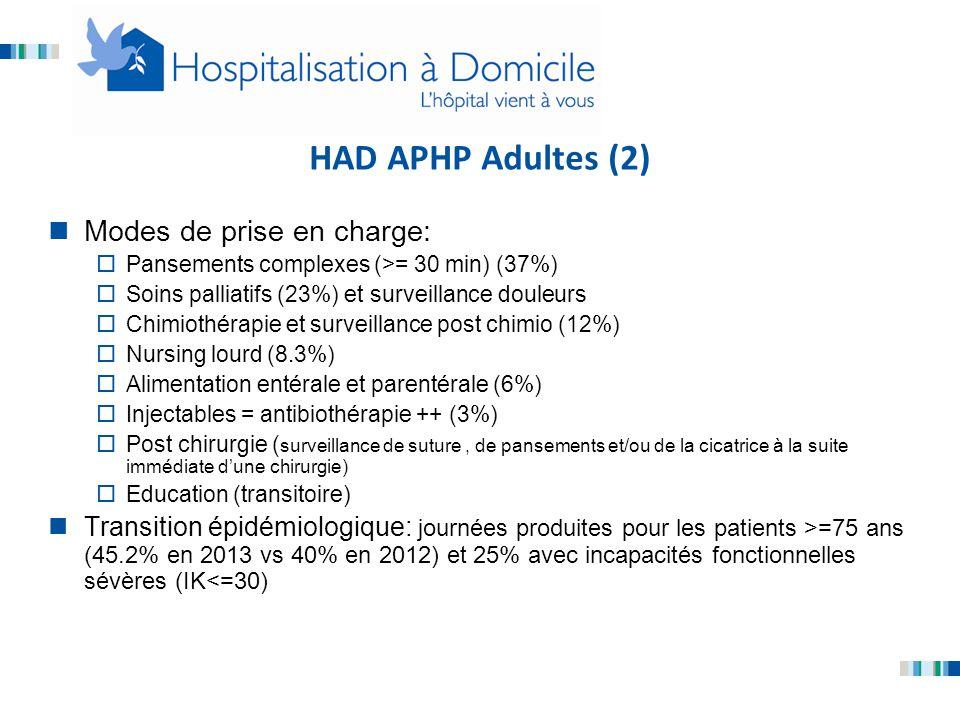 HAD APHP Adultes (2) Modes de prise en charge:  Pansements complexes (>= 30 min) (37%)  Soins palliatifs (23%) et surveillance douleurs  Chimiothér
