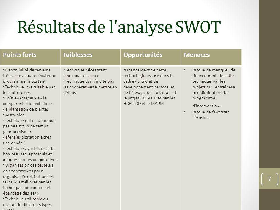 Résultats de l'analyse SWOT Points fortsFaiblessesOpportunitésMenaces Disponibilité de terrains très vastes pour exécuter un programme important Techn