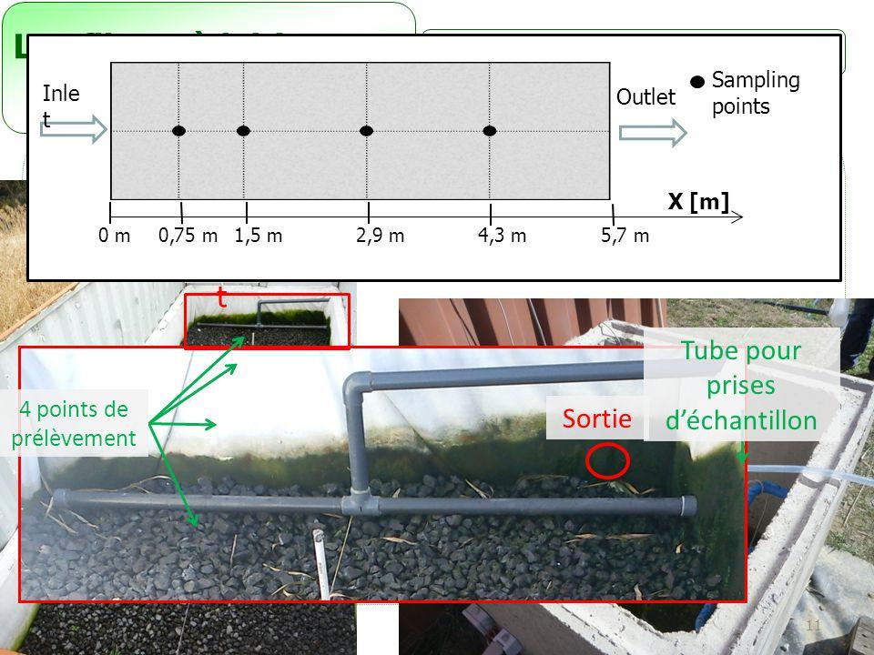 11 Les filtres à laitiers Inle t Sortie Tube pour prises d'échantillon 4 points de prélèvement 5,7 m0 m0,75 m1,5 m4,3 m2,9 m Sampling points Outlet X