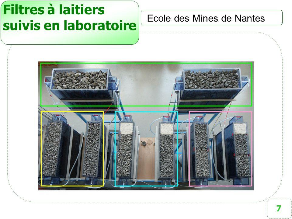 7 Filtres à laitiers suivis en laboratoire Ecole des Mines de Nantes