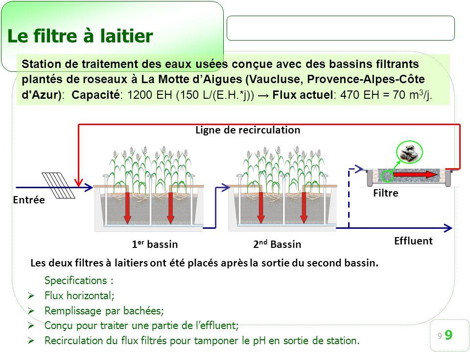 9 Le filtre à laitier Specifications :  Flux horizontal;  Remplissage par bachées;  Conçu pour traiter une partie de l'effluent;  Recirculation du