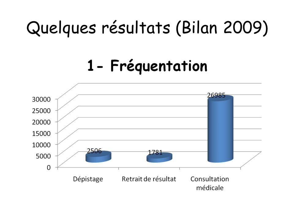 Quelques résultats (Bilan 2009)