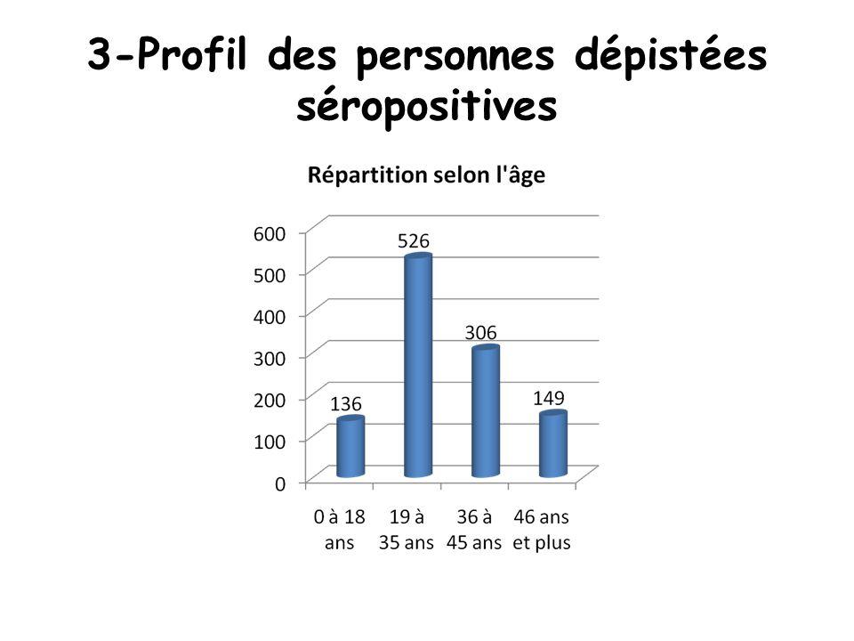 3-Profil des personnes dépistées séropositives