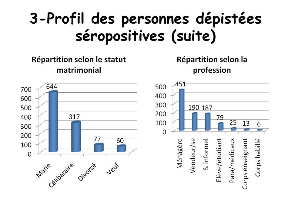 3-Profil des personnes dépistées séropositives (suite)
