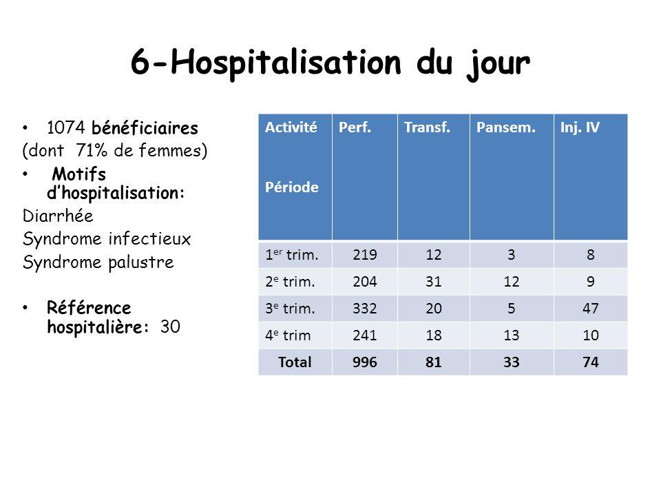 6-Hospitalisation du jour 1074 bénéficiaires (dont 71% de femmes) Motifs d'hospitalisation: Diarrhée Syndrome infectieux Syndrome palustre Référence hospitalière: 30 Activité Période Perf.Transf.Pansem.Inj.