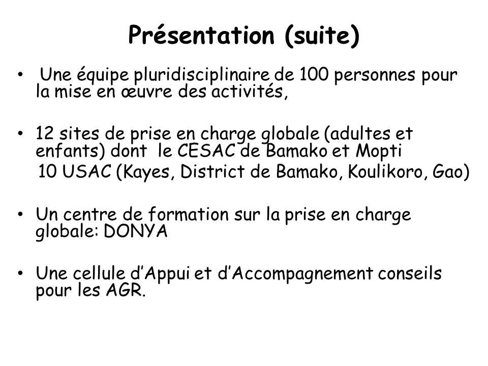 Présentation (suite) Une équipe pluridisciplinaire de 100 personnes pour la mise en œuvre des activités, 12 sites de prise en charge globale (adultes et enfants) dont le CESAC de Bamako et Mopti 10 USAC (Kayes, District de Bamako, Koulikoro, Gao) Un centre de formation sur la prise en charge globale: DONYA Une cellule d'Appui et d'Accompagnement conseils pour les AGR.