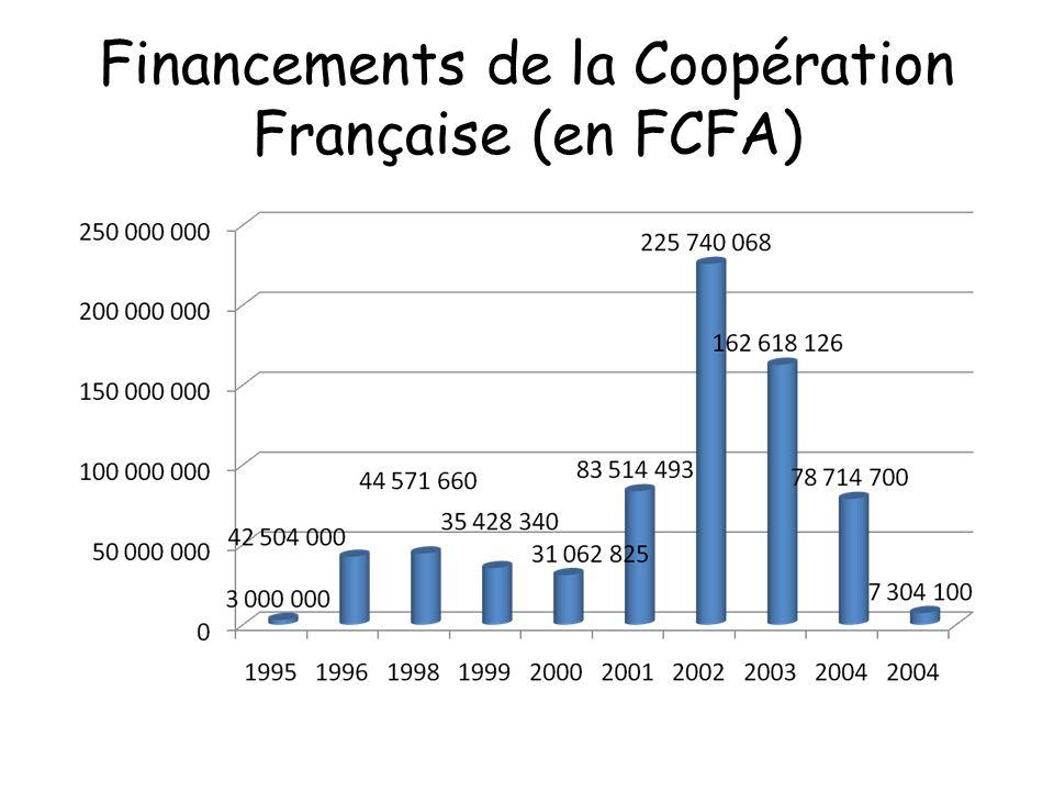 Financements de la Coopération Française (en FCFA)