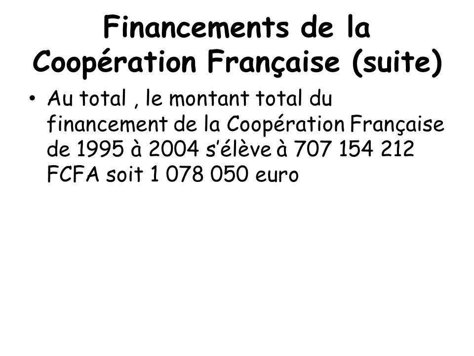 Financements de la Coopération Française (suite) Au total, le montant total du financement de la Coopération Française de 1995 à 2004 s'élève à 707 154 212 FCFA soit 1 078 050 euro