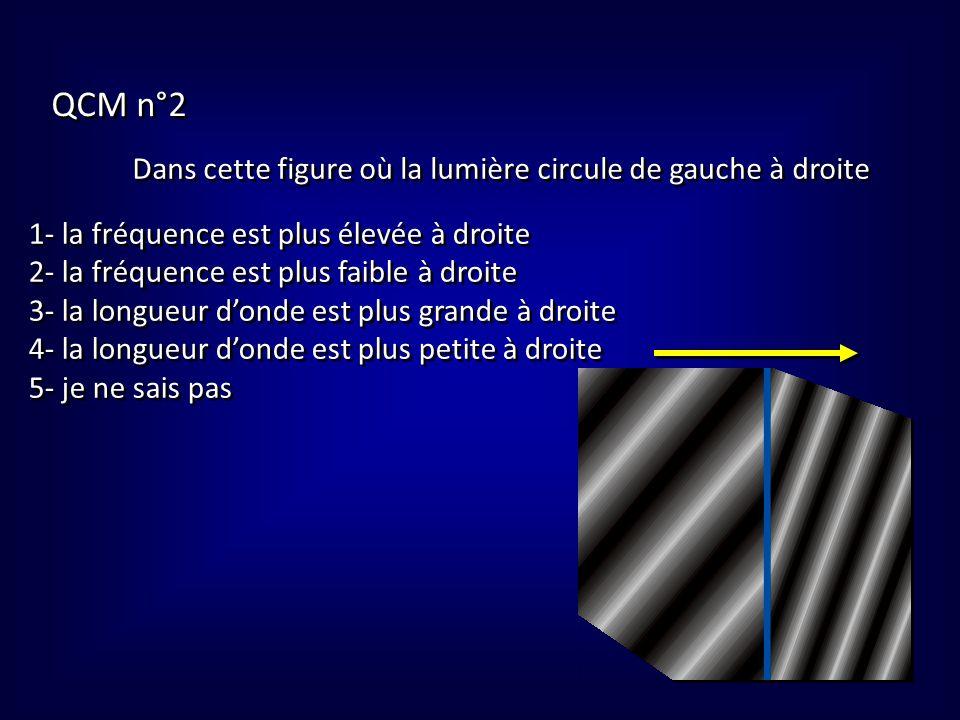 QCM n°3 Dans cette figure où la lumière circule de gauche à droite, dans la partie de droite (par rapport à la partie gauche) : A- l'indice est plus faible et la vitesse plus grande B- l'indice est plus élevé et la vitesse plus grande C- l'indice est plus faible et la vitesse plus petite D- l'indice est plus élevé et la vitesse plus petite E- je ne sais pas ?