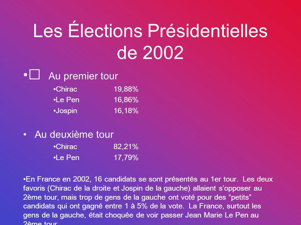 Les Élections Présidentielles de 2002 Au premier tour Chirac19,88% Le Pen16,86% Jospin16,18% Au deuxième tour Chirac82,21% Le Pen17,79% En France en 2002, 16 candidats se sont présentés au 1er tour.