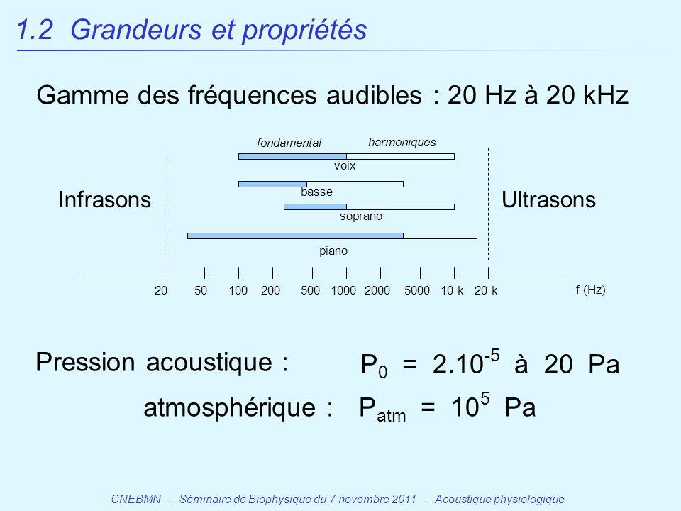 CNEBMN – Séminaire de Biophysique du 7 novembre 2011 – Acoustique physiologique 1.2 Grandeurs et propriétés P atm = 10 5 Pa P 0 = 2.10 -5 à 20 Pa atmosphérique : Pression acoustique : 20 f (Hz) 5010020050010002000500010 k20 k InfrasonsUltrasons piano basse soprano voix Gamme des fréquences audibles : 20 Hz à 20 kHz fondamental harmoniques