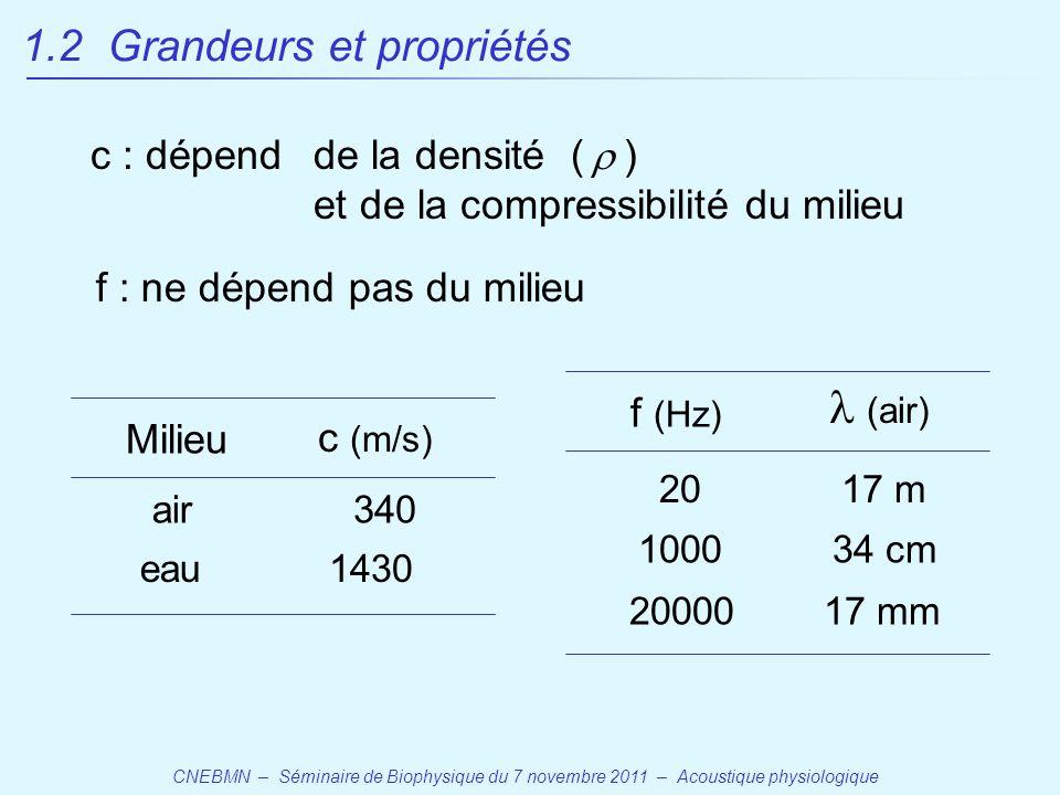 CNEBMN – Séminaire de Biophysique du 7 novembre 2011 – Acoustique physiologique Milieu c (m/s) air eau 340 1430 f (Hz)  (air) 20 1000 17 m 34 cm 2000017 mm c : dépend de la densité (  ) et de la compressibilité du milieu f : ne dépend pas du milieu 1.2 Grandeurs et propriétés
