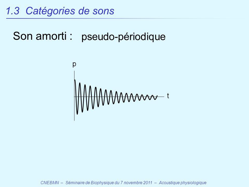 CNEBMN – Séminaire de Biophysique du 7 novembre 2011 – Acoustique physiologique t pseudo-périodique p 1.3 Catégories de sons Son amorti :