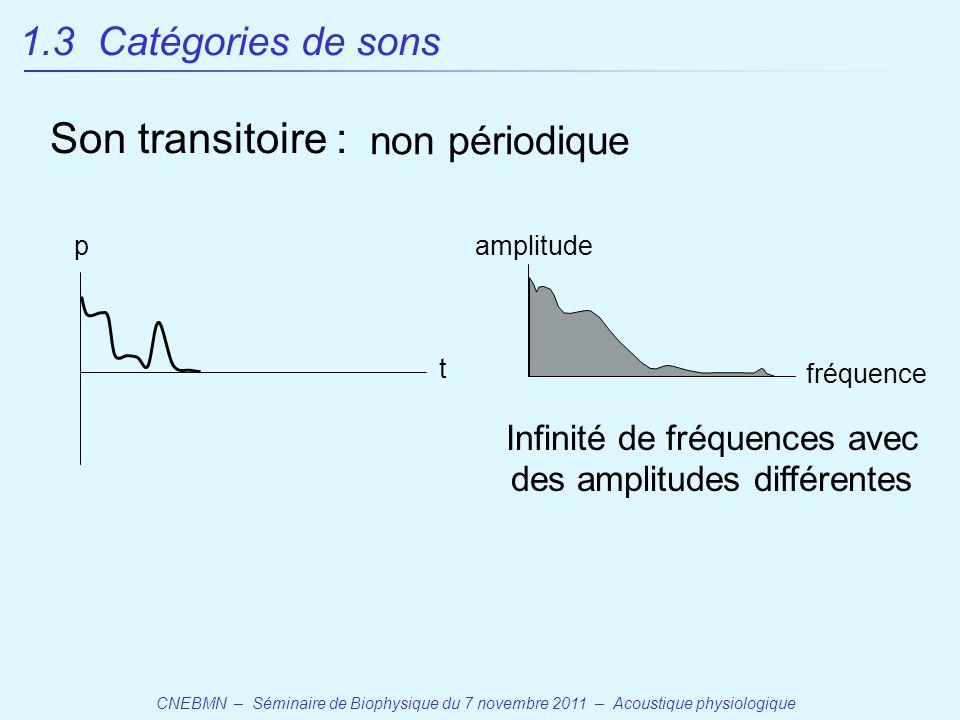 CNEBMN – Séminaire de Biophysique du 7 novembre 2011 – Acoustique physiologique p fréquence Son transitoire : non périodique amplitude t Infinité de fréquences avec des amplitudes différentes 1.3 Catégories de sons
