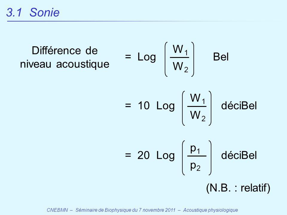CNEBMN – Séminaire de Biophysique du 7 novembre 2011 – Acoustique physiologique = Log W1W1 Bel W2W2 Différence de niveau acoustique = 10 Log W1W1 déciBel W2W2 = 20 Log p1p1 déciBel p2p2 3.1 Sonie (N.B.