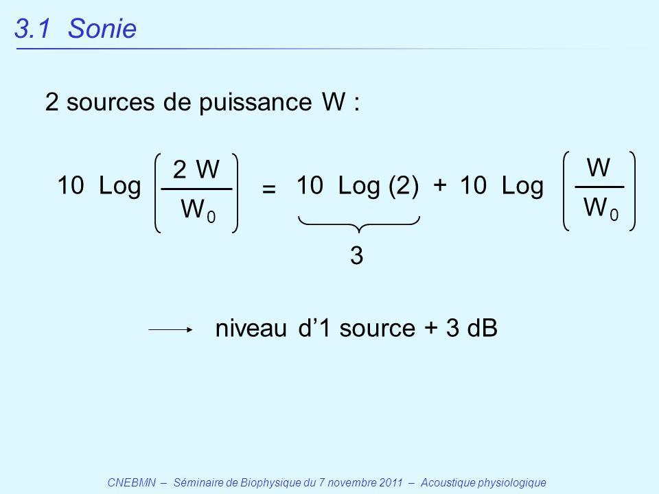CNEBMN – Séminaire de Biophysique du 7 novembre 2011 – Acoustique physiologique 3.1 Sonie 10 Log W W0W0 2 sources de puissance W : 2 10 Log W W0W0 = 10 Log (2)+ 3 niveau d'1 source + 3 dB