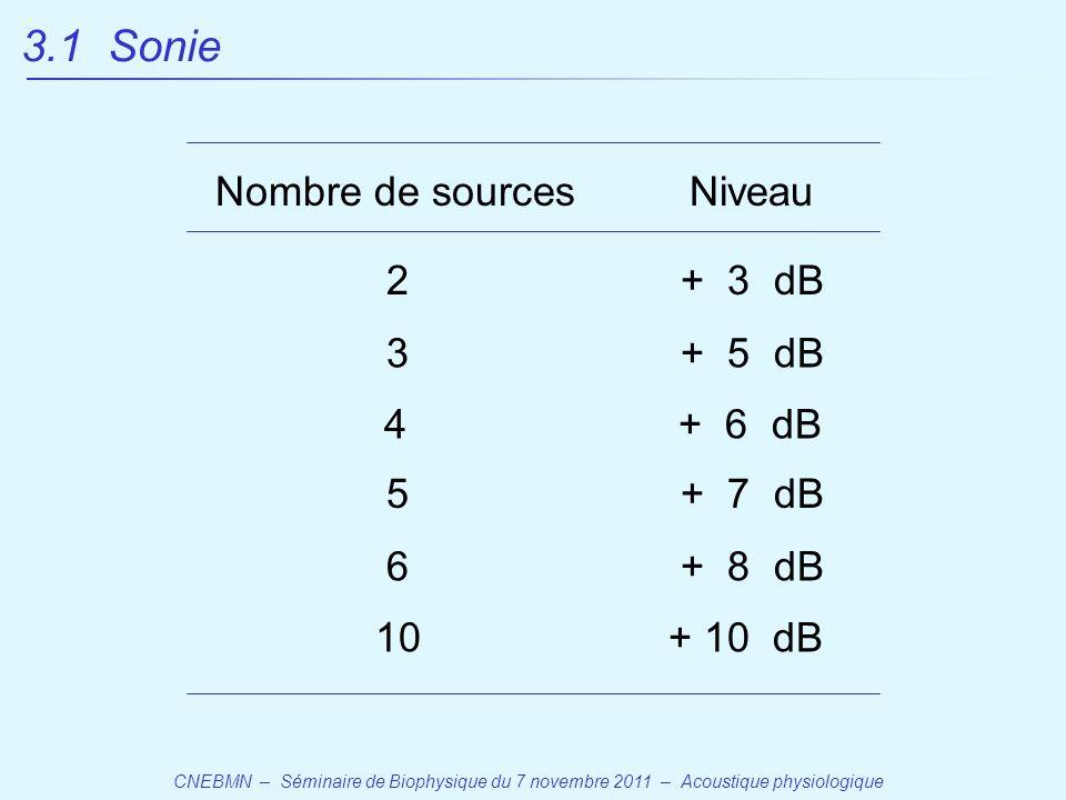 CNEBMN – Séminaire de Biophysique du 7 novembre 2011 – Acoustique physiologique 3.1 Sonie + 3 dB2 3+ 5 dB + 7 dB5 6+ 8 dB 10+ 10 dB Nombre de sourcesNiveau 4+ 6 dB