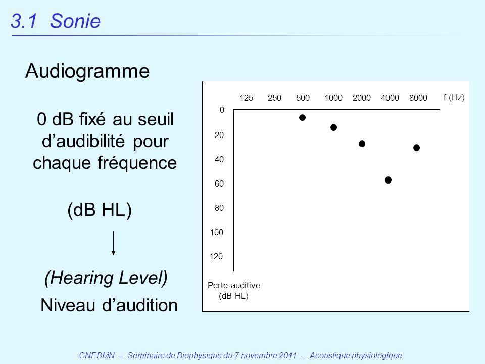 CNEBMN – Séminaire de Biophysique du 7 novembre 2011 – Acoustique physiologique 1255002501000200040008000 120 100 80 60 40 20 0 f (Hz) Perte auditive (dB HL) (Hearing Level) 0 dB fixé au seuil d'audibilité pour chaque fréquence Niveau d'audition 3.1 Sonie Audiogramme