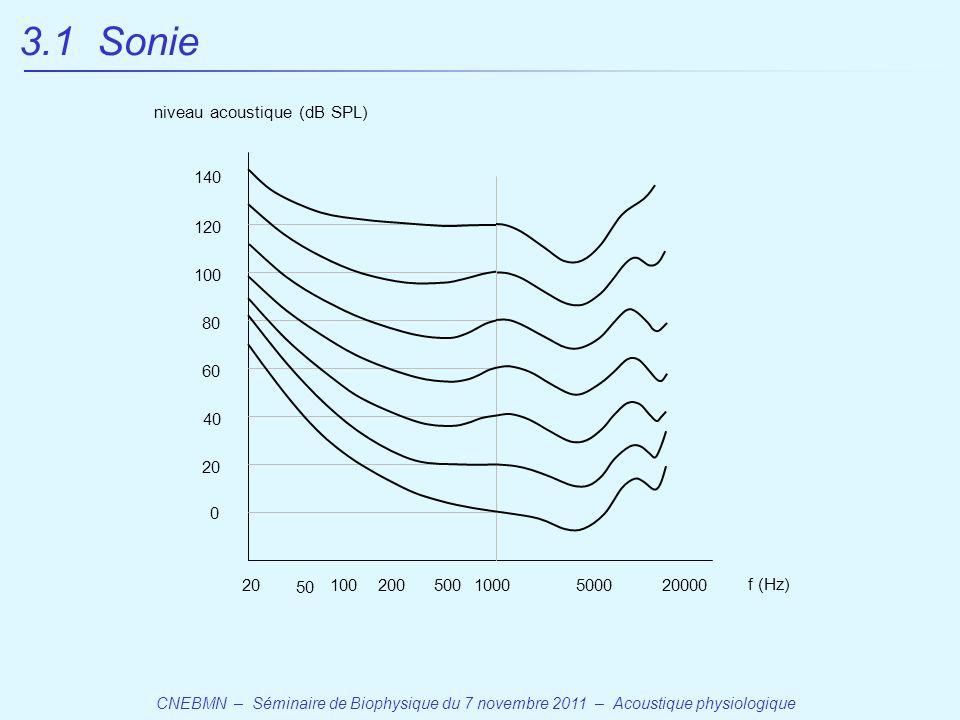CNEBMN – Séminaire de Biophysique du 7 novembre 2011 – Acoustique physiologique 20 50 1005001000500020000 f (Hz) 200 0 20 40 60 80 100 120 140 niveau acoustique (dB SPL) 3.1 Sonie