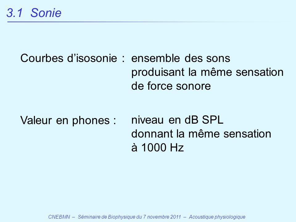 CNEBMN – Séminaire de Biophysique du 7 novembre 2011 – Acoustique physiologique Courbes d'isosonie : Valeur en phones : ensemble des sons produisant la même sensation de force sonore niveau en dB SPL donnant la même sensation à 1000 Hz 3.1 Sonie
