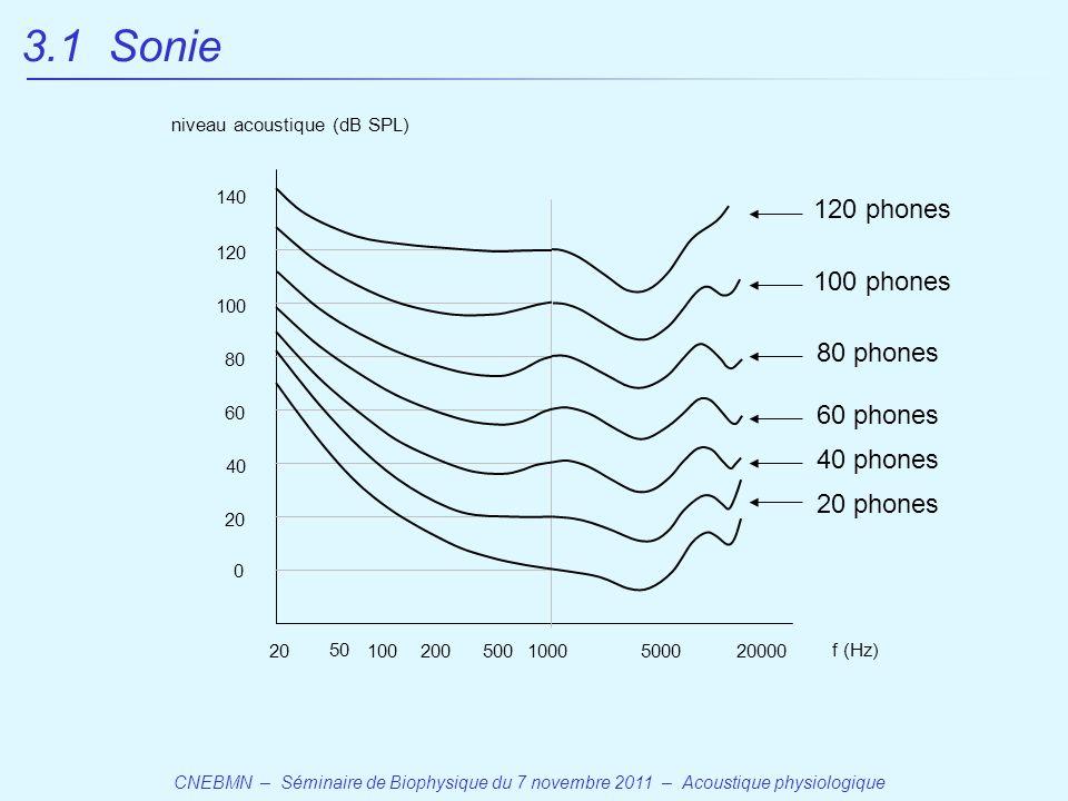 CNEBMN – Séminaire de Biophysique du 7 novembre 2011 – Acoustique physiologique 20 50 1005001000500020000 f (Hz) 200 0 20 40 60 80 100 120 140 niveau acoustique (dB SPL) 20 phones 40 phones 60 phones 80 phones 100 phones 120 phones 3.1 Sonie