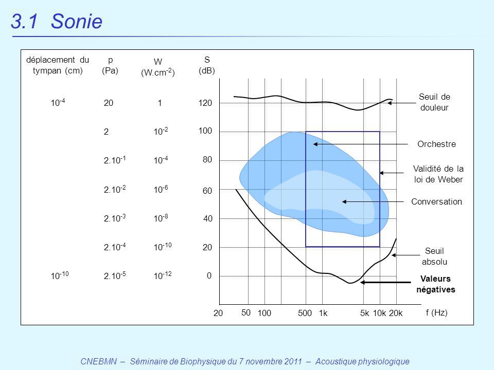 CNEBMN – Séminaire de Biophysique du 7 novembre 2011 – Acoustique physiologique 20 50 1005001k5k10k20k f (Hz) 0 20 40 60 80 100 120 S (dB) 10 -12 W (W.cm -2 ) 10 -10 10 -8 10 -6 10 -4 10 -2 1 2.10 -5 2.10 -4 2.10 -3 2.10 -2 2.10 -1 2 20 p (Pa) 10 -10 10 -4 déplacement du tympan (cm) Seuil de douleur Seuil absolu 3.1 Sonie Valeurs négatives Validité de la loi de Weber Conversation Orchestre