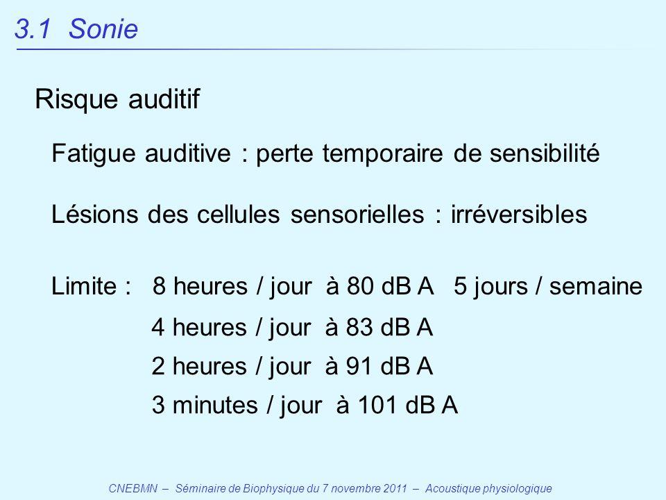 CNEBMN – Séminaire de Biophysique du 7 novembre 2011 – Acoustique physiologique Fatigue auditive : perte temporaire de sensibilité Lésions des cellules sensorielles : irréversibles Limite : 8 heures / jour à 80 dB A 5 jours / semaine 4 heures / jour à 83 dB A 2 heures / jour à 91 dB A 3 minutes / jour à 101 dB A 3.1 Sonie Risque auditif