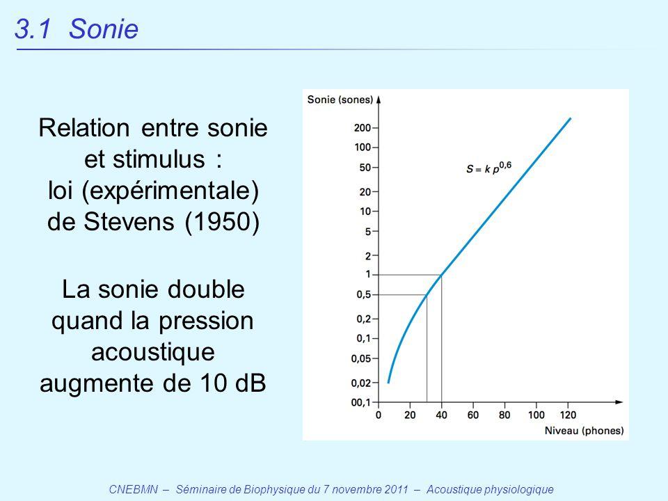 CNEBMN – Séminaire de Biophysique du 7 novembre 2011 – Acoustique physiologique Relation entre sonie et stimulus : loi (expérimentale) de Stevens (1950) La sonie double quand la pression acoustique augmente de 10 dB 3.1 Sonie