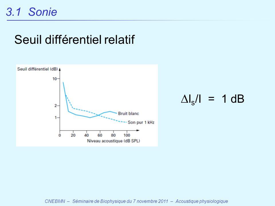 CNEBMN – Séminaire de Biophysique du 7 novembre 2011 – Acoustique physiologique  I s /I = 1 dB Seuil différentiel relatif 3.1 Sonie