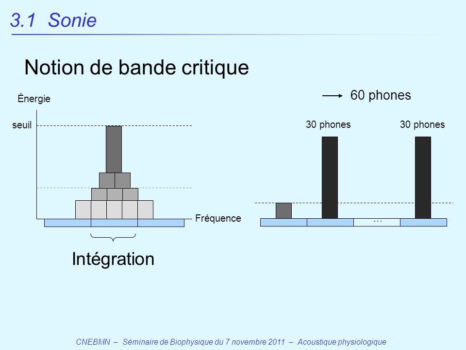 CNEBMN – Séminaire de Biophysique du 7 novembre 2011 – Acoustique physiologique Notion de bande critique Intégration Fréquence Énergie seuil 60 phones 30 phones … 3.1 Sonie