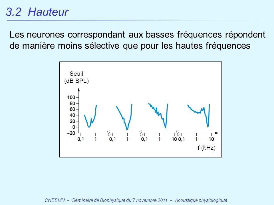 CNEBMN – Séminaire de Biophysique du 7 novembre 2011 – Acoustique physiologique f (kHz) Seuil (dB SPL) Les neurones correspondant aux basses fréquences répondent de manière moins sélective que pour les hautes fréquences 3.2 Hauteur