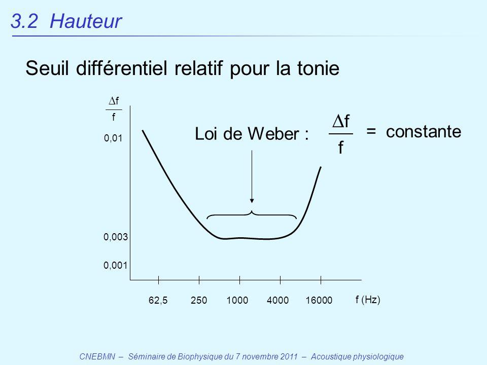 CNEBMN – Séminaire de Biophysique du 7 novembre 2011 – Acoustique physiologique 1000 Seuil différentiel relatif pour la tonie 40001600025062,5 f (Hz) 0,01 0,001 0,003 ff f ff f Loi de Weber : = constante 3.2 Hauteur