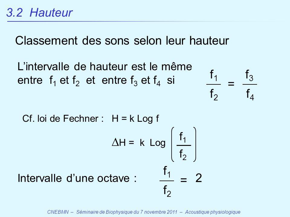 CNEBMN – Séminaire de Biophysique du 7 novembre 2011 – Acoustique physiologique Classement des sons selon leur hauteur L'intervalle de hauteur est le même entre f 1 et f 2 et entre f 3 et f 4 si f1f1 f2f2 f3f3 f4f4 = H = k Log f  H = k Log f1f1 f2f2 Cf.