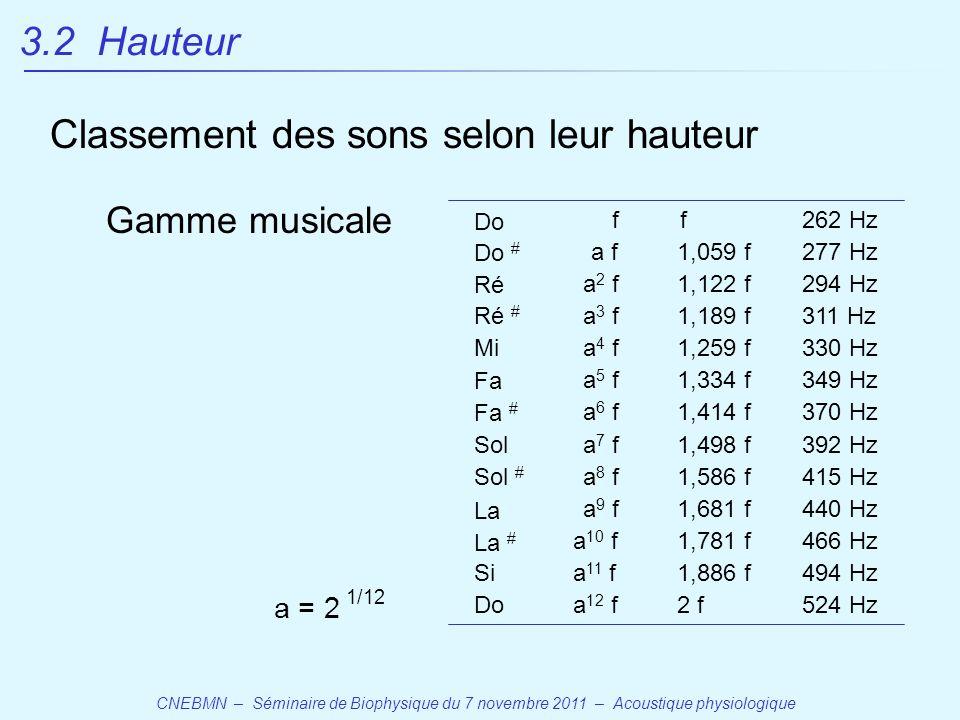 CNEBMN – Séminaire de Biophysique du 7 novembre 2011 – Acoustique physiologique 3.2 Hauteur Classement des sons selon leur hauteur Gamme musicale Do Do # Ré Ré # Mi Fa Fa # Sol Sol # La Si Do f a f1,059 f 262 Hz 277 Hz a 2 f1,122 f294 Hz a 3 f1,189 f311 Hz a 4 f1,259 f330 Hz a 5 f1,334 f349 Hz a 6 f1,414 f370 Hz a 7 f1,498 f392 Hz a 8 f1,586 f415 Hz a 9 f1,681 f440 Hz a 10 f1,781 f466 Hz La # a 11 f1,886 f494 Hz a 12 f2 f524 Hz f a = 2 1/12