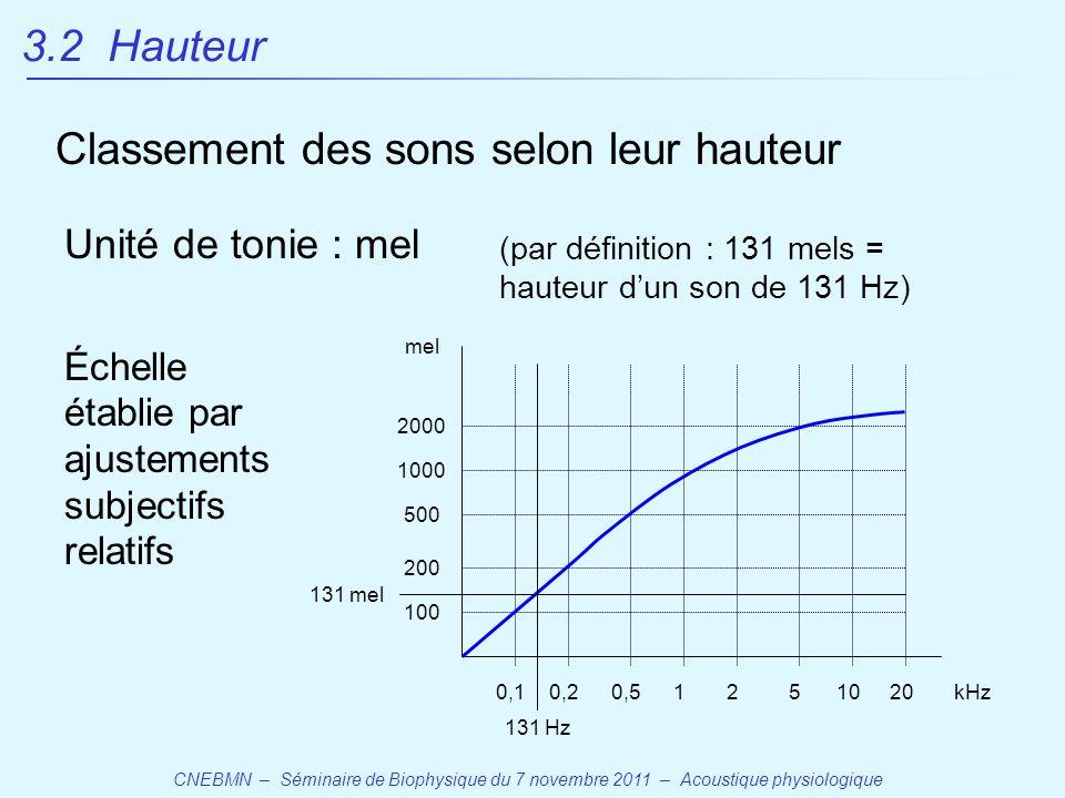 CNEBMN – Séminaire de Biophysique du 7 novembre 2011 – Acoustique physiologique Classement des sons selon leur hauteur (par définition : 131 mels = hauteur d'un son de 131 Hz) 2000 1000 500 200 100 mel 0,10,20,51251020kHz 131 mel 131 Hz Échelle établie par ajustements subjectifs relatifs 3.2 Hauteur Unité de tonie : mel