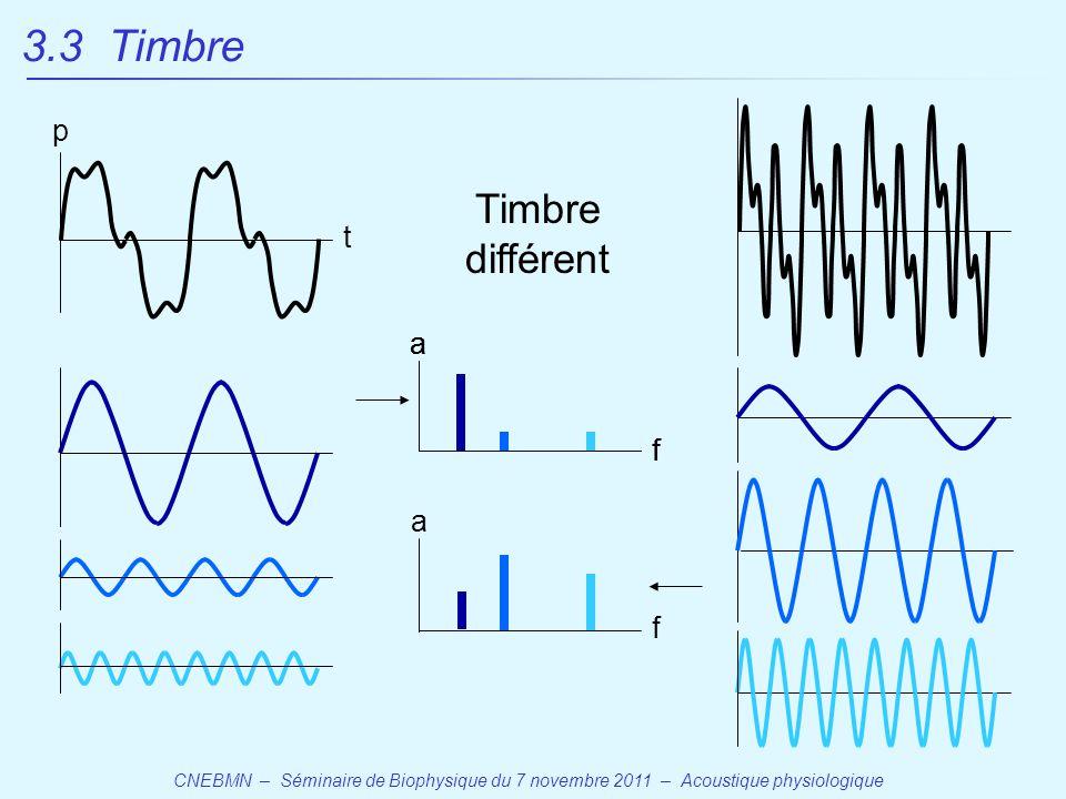 CNEBMN – Séminaire de Biophysique du 7 novembre 2011 – Acoustique physiologique p t 3.3 Timbre Timbre différent a f a f a f