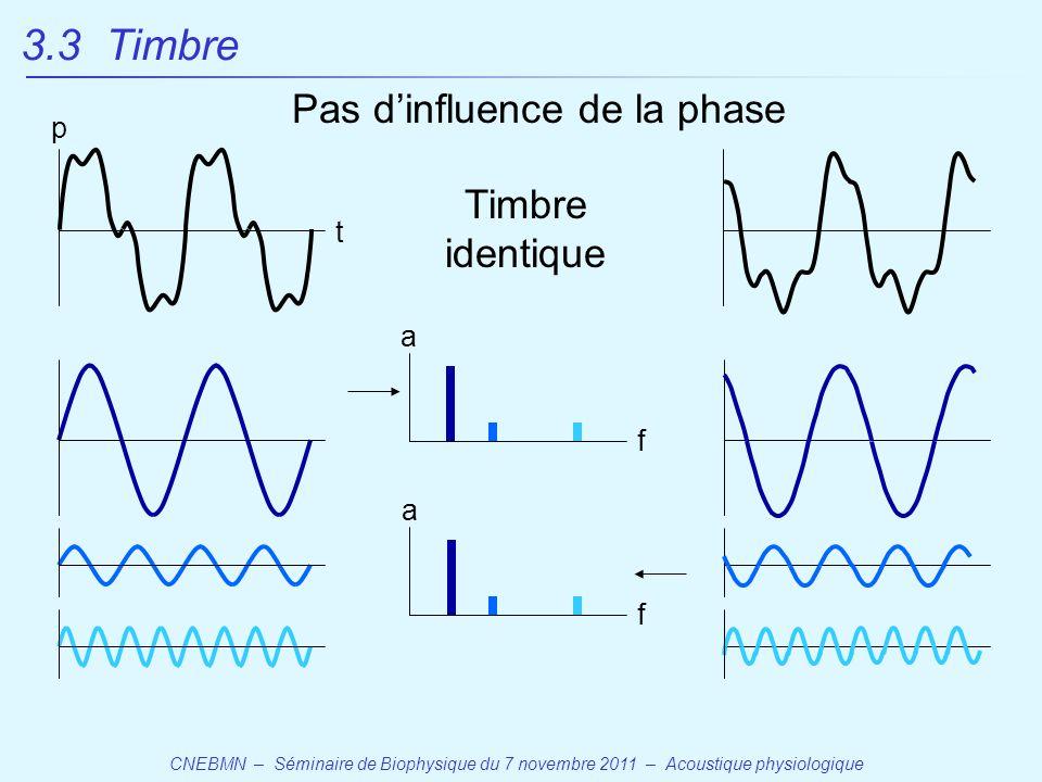CNEBMN – Séminaire de Biophysique du 7 novembre 2011 – Acoustique physiologique p t 3.3 Timbre Timbre identique a f a f Pas d'influence de la phase