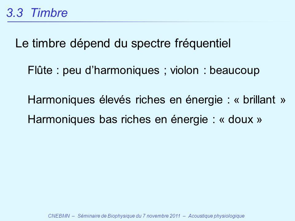 CNEBMN – Séminaire de Biophysique du 7 novembre 2011 – Acoustique physiologique Harmoniques élevés riches en énergie : « brillant » Harmoniques bas riches en énergie : « doux » 3.3 Timbre Flûte : peu d'harmoniques ; violon : beaucoup Le timbre dépend du spectre fréquentiel