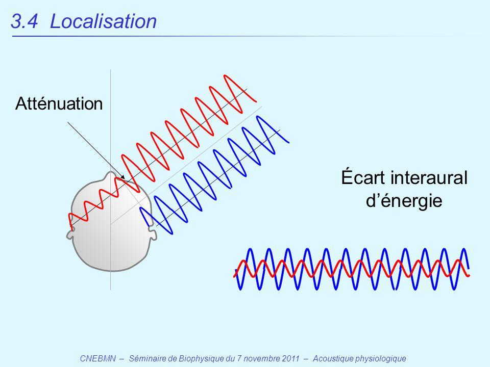 CNEBMN – Séminaire de Biophysique du 7 novembre 2011 – Acoustique physiologique Écart interaural d'énergie Atténuation 3.4 Localisation