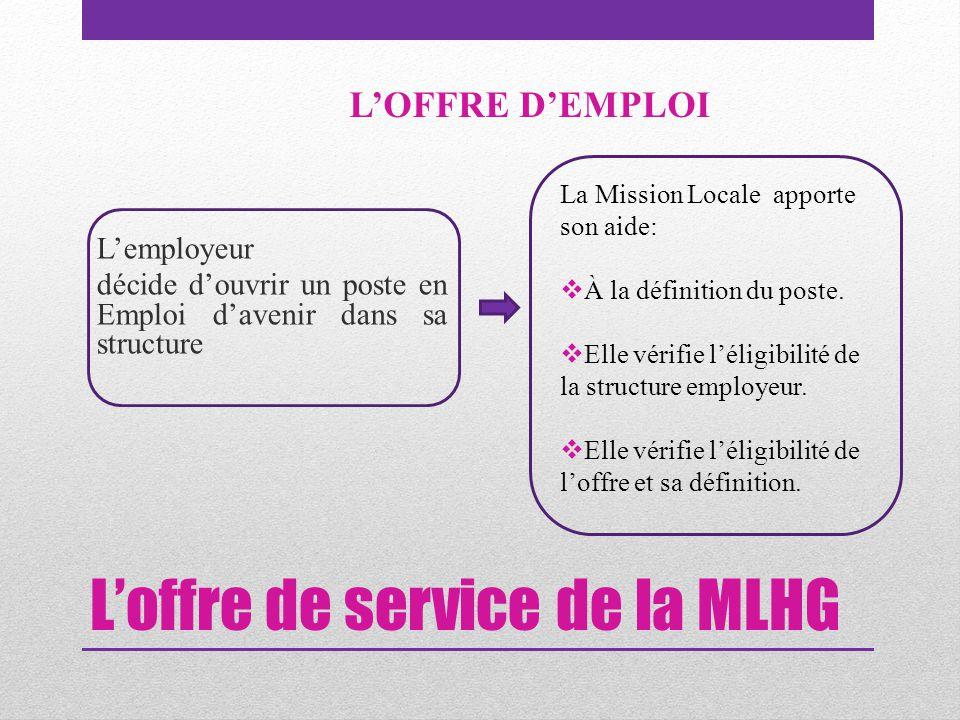 L'offre de service de la MLHG L'employeur décide d'ouvrir un poste en Emploi d'avenir dans sa structure L'OFFRE D'EMPLOI La Mission Locale apporte son aide:  À la définition du poste.