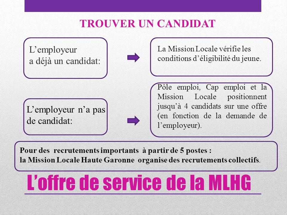 L'offre de service de la MLHG L'employeur a déjà un candidat: TROUVER UN CANDIDAT La Mission Locale vérifie les conditions d'éligibilité du jeune.