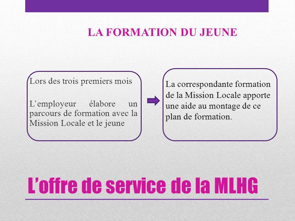 L'offre de service de la MLHG Lors des trois premiers mois L'employeur élabore un parcours de formation avec la Mission Locale et le jeune LA FORMATIO