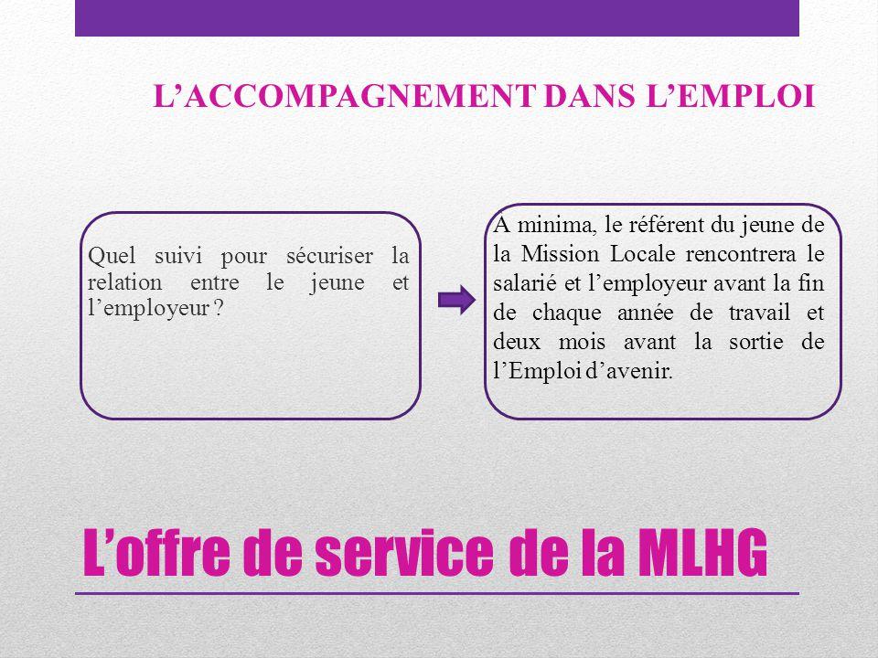 L'offre de service de la MLHG Quel suivi pour sécuriser la relation entre le jeune et l'employeur ? L'ACCOMPAGNEMENT DANS L'EMPLOI À minima, le référe