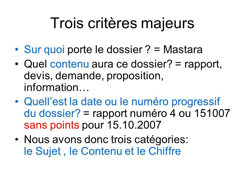 Trois critères majeurs Sur quoi porte le dossier ? = Mastara Quel contenu aura ce dossier? = rapport, devis, demande, proposition, information… Quell'
