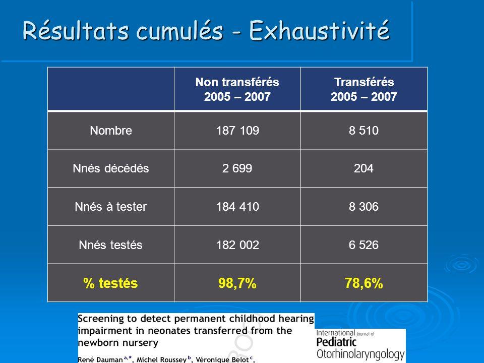 Résultats cumulés - Exhaustivité Non transférés 2005 – 2007 Transférés 2005 – 2007 Nombre187 1098 510 Nnés décédés2 699204 Nnés à tester184 4108 306 N