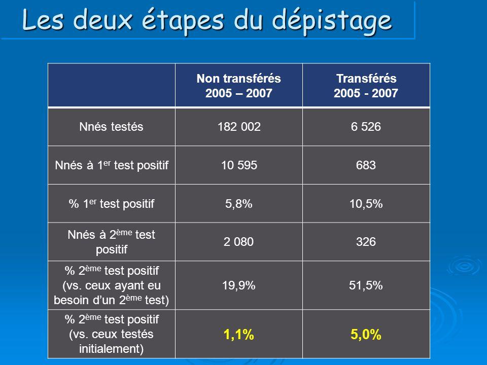 Les deux étapes du dépistage Non transférés 2005 – 2007 Transférés 2005 - 2007 Nnés testés182 0026 526 Nnés à 1 er test positif10 595683 % 1 er test p
