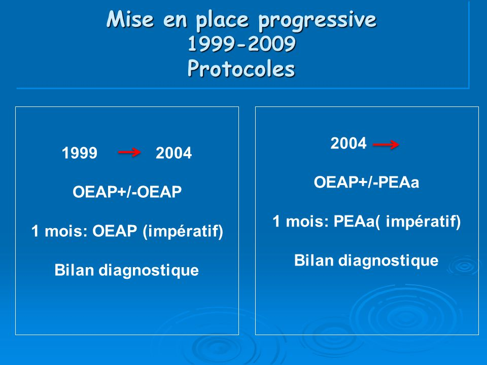 Mise en place progressive 1999-2009 Protocoles 1999 2004 OEAP+/-OEAP 1 mois: OEAP (impératif) Bilan diagnostique 2004 OEAP+/-PEAa 1 mois: PEAa( impéra